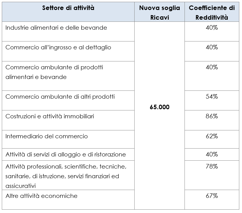 coefficienti di redditività 2019