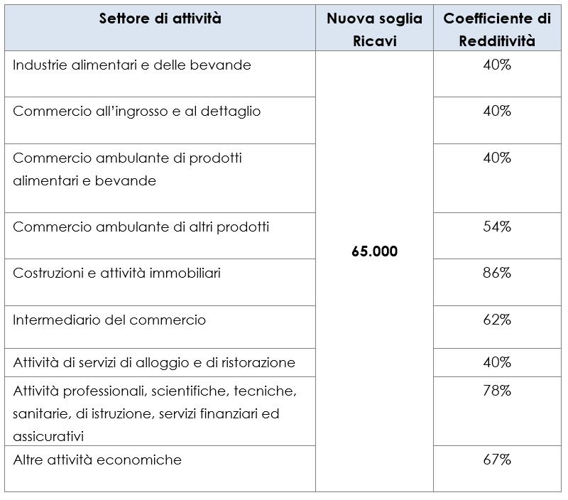 coefficienti di redditività 2019